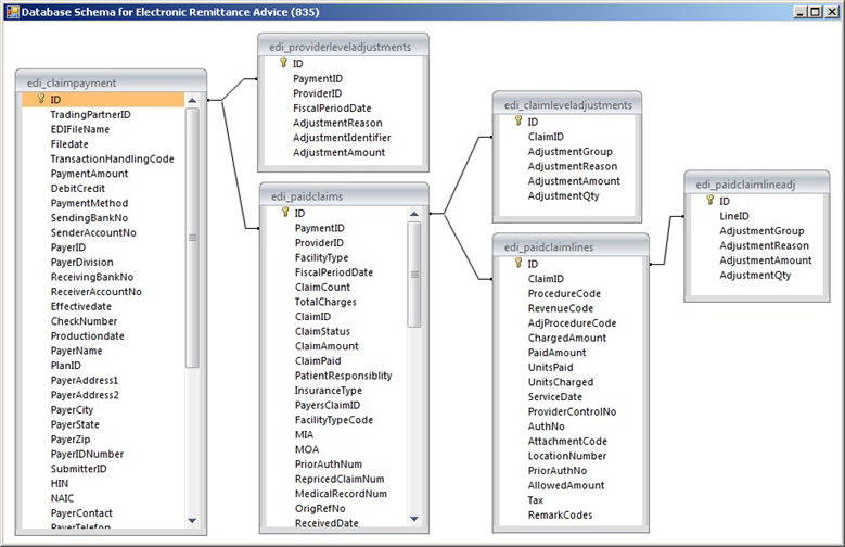 Viewing the database schema ccuart Images